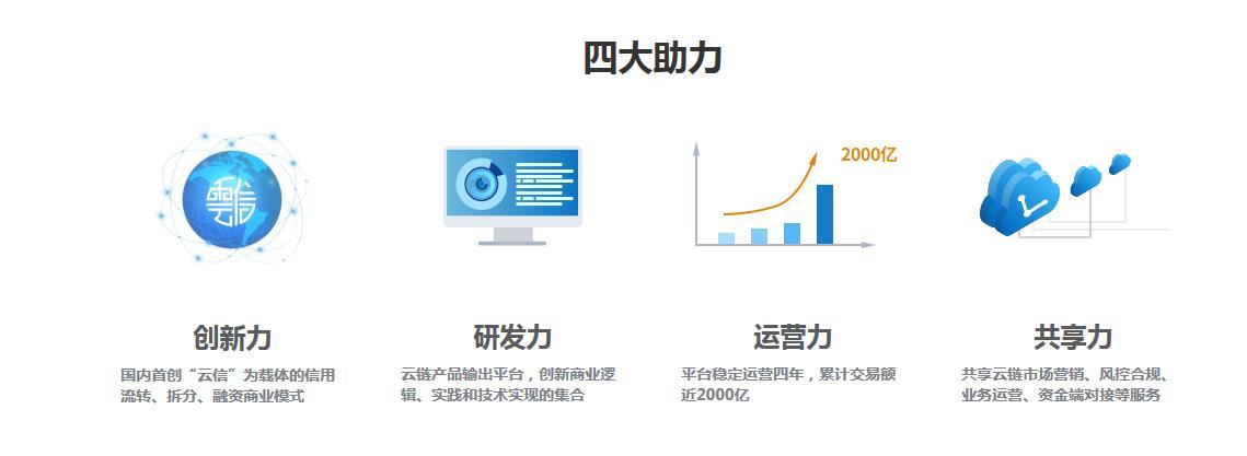 供应链金融业务模式_中企云链-中间件-中央企业工业互联网融通平台